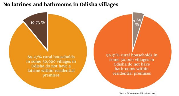 Fig-1-No toilets & bathrooms in Odisha villages
