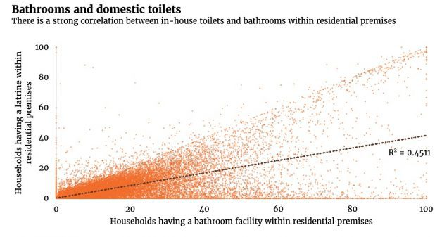 Fig-2-Bathrooms & deomestic toilet - correlation