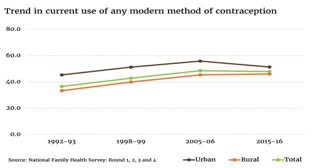 Contraception Graphic 1