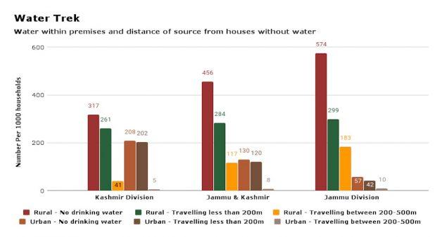 Source: National Sample Survey - 2016